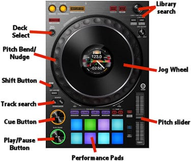 how to use DJ mixing decks for beginners