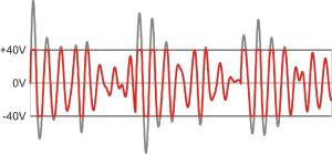 dj mixing gain function
