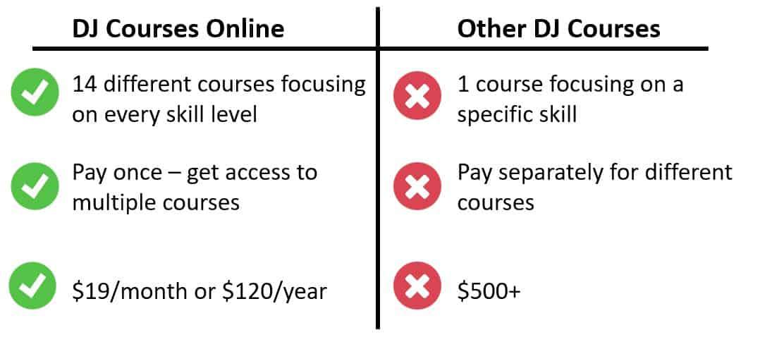 Dj Courses Online Comparison Table
